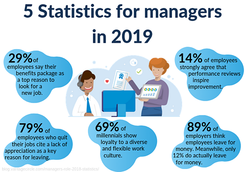 5 statistics for managers for employee engagement culture