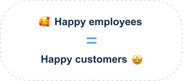 Evaluagent - employee engagement - Happy employees = happy customers