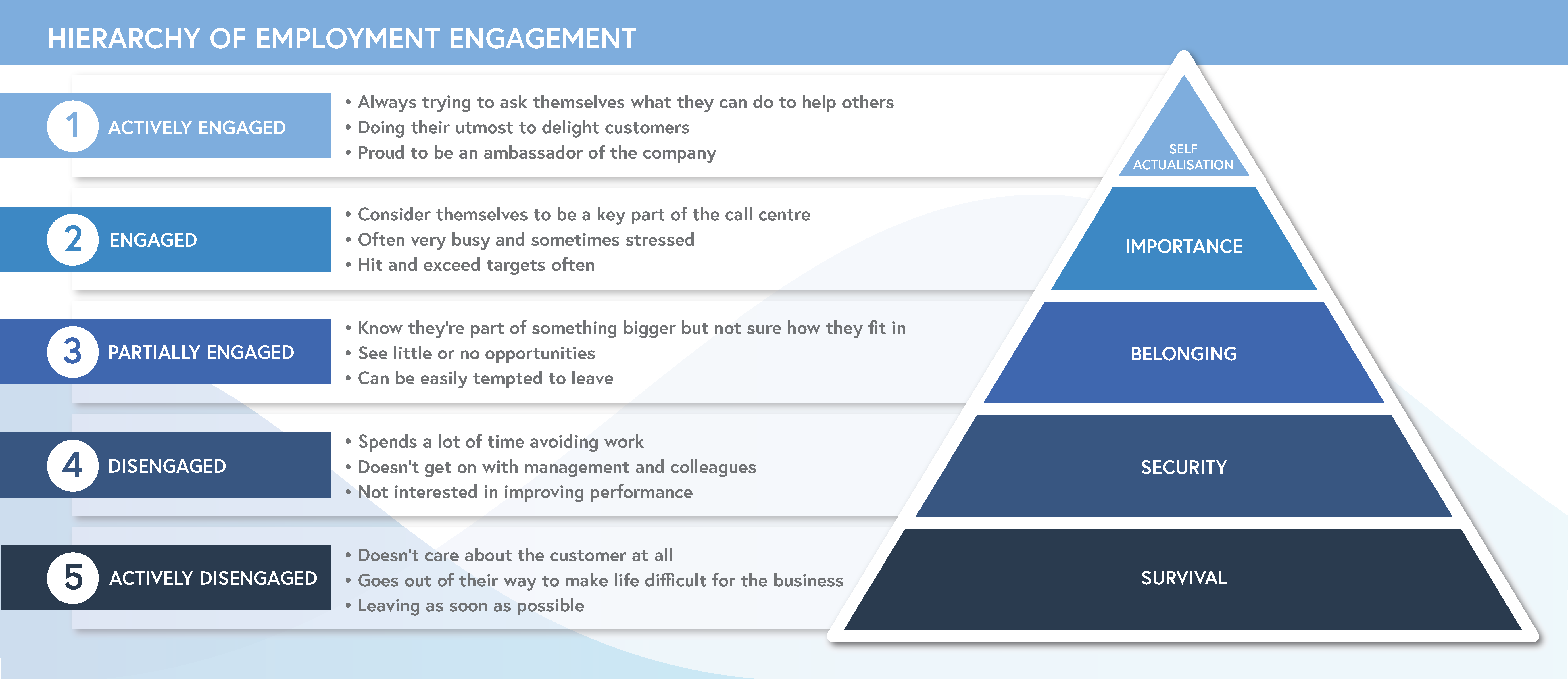 EvaluAgent employee engagement Maslows Hierarchy of Needs alternative Hierarchy of Employee Engagement