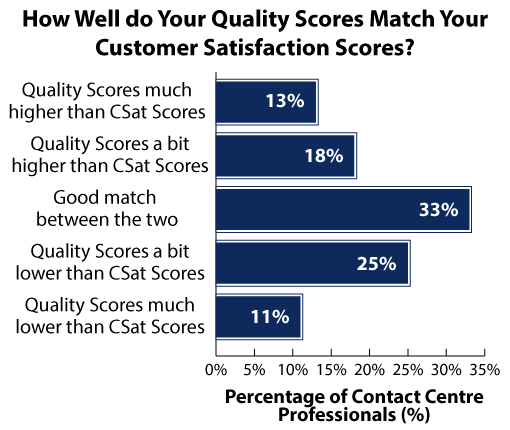 Quality-vs-Csat