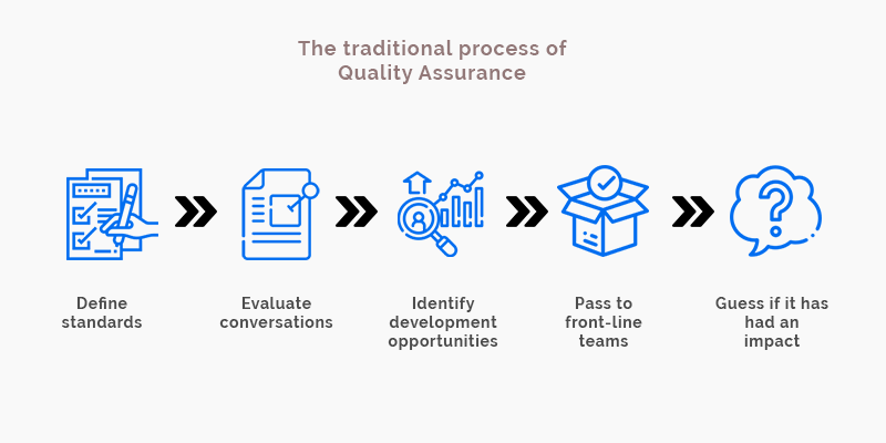 traditional process of Quality Assurance